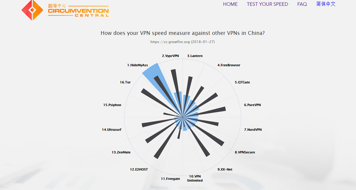 greatfire.org VPN guide to China-1.jpg